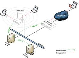 why vpn can t replace wi fi security zdnet in the network topology diagram above we have a hybrid solution where both vpn and wi fi security are deployed in an enterprise network