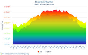 Hong Kong Weather 2020 Climate And Weather In Hong Kong