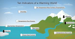 effects of global warming refer to caption and adjacent text