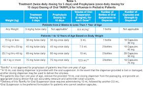 Tamiflu Dosing Chart Pediatric Dosing Charts 2019