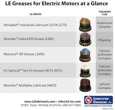 Electric Motor Lubrication Lubrication Engineers