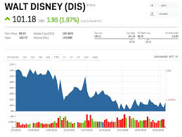 Disney Is Rallying After The New Avengers Movie Blasts Box