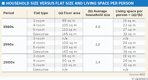 Hong Kong Bed Size Chart Hdb Flats Size 1960 2010 Analysis Are The Flats Shrinking