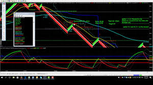 Crude Oil Renko Chart Renko Hybrid V2 Continuation Trade Profit Part 1 Crude Oil Futures