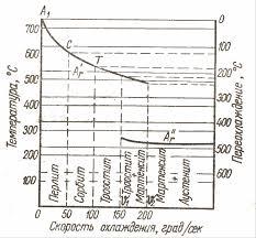 Реферат Термическая обработка стали Реферат Термическая  Зависимость положения критических точек эвтектоиднной стали от скорости охлаждения