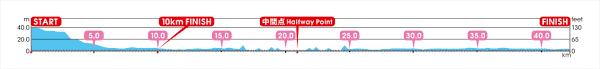 Tokyo Marathon Elevation Chart Course Map Tokyo Marathon 2020