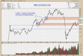 Canada Stock Index Chart Cdnx Canada Stock Exchange Venture Composite Index