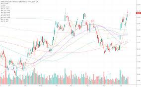 Gdx Stock Price Forecast Timing Analysis Coinmarket