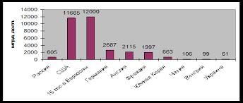 Реферат Банковская конкуренция основа рынка финансовых услуг  Рисунок 1 Объем ВВП России и других стран