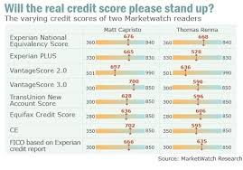 Dont Like Your Credit Score Ask For Another Marketwatch