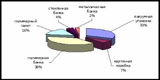Упаковка как инструмент маркетинга Курсовая работа Данный вид потребительской упаковки составляет 7% от общего количества различных видов упаковки см рис 1
