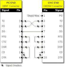 rs232 pin connection reference db25f to db25m null modem crossover diagram