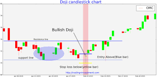 Bullish Doji Candlestick Charts Tradingninvestment