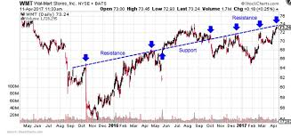 How To Read Stocks Charts Basics And What To Look For