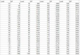 Level Official Atlas Wiki