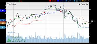 Qualcomm Stock Quote Best Qualcomm QCOM Stock Soars On Massive Q48 Earnings And Revenue Beat