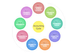steps in the accounting process   steps of accounting cycle   how    steps in the accounting process
