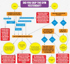 Flowchart Can You Skip The Climbing Gym Tonight Climbing