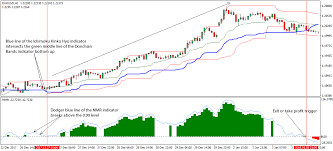 Mmr Chart Mmr Bands Forex Trading Strategy