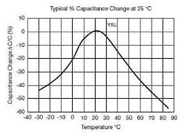 Planet Analog Spice Models For Ceramic Capacitors