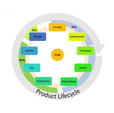 Product Life Cycle Chart Excel Ultimate Product Life Cycle Management Guide Smartsheet
