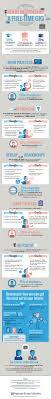 turn your internship into a full time job turn your internship into a full time job infographic
