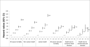 Ggt Level Chart Gamma Glutamyltransferase And Long Term Survival Is It Just