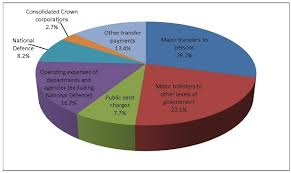 Budget Spending Pie Chart How Tax Revenue Is Spent Canada Ca