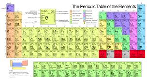 Which Of The First 20 Elements In The Periodic Table Are