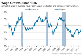 Real Wage Growth Chart Wage Growth Is Weak Inflation Adjusted Wage Growth Is Much