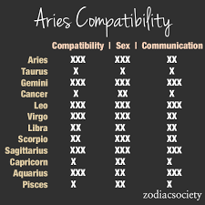Aries Relationship Compatibility Chart Zodiac Compatibility Charts_aries_zodiac Society 1 Being