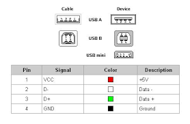 usb wire diagram and function usb trailer wiring diagram for usb to mic wire diagram