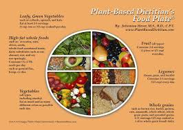 Plant Based Eating Chart In 2019 Whole Foods Diet Plan