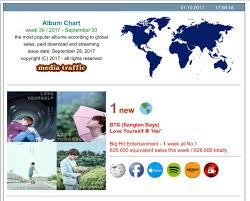 Global Album Chart Worldwidebts