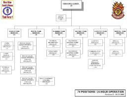Operation Organization Chart Il Tf1 Operations Organizational Chart