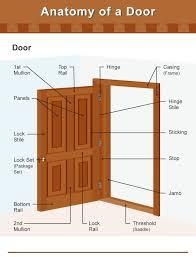 door jamb diagram. Unique Diagram Diagram Illustrating The Different Parts Of A Door And Frame On Door Jamb Home Stratosphere