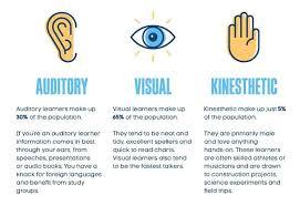 Visual Learning Strategies Kinesthetic Learning Strategies Webviral Club