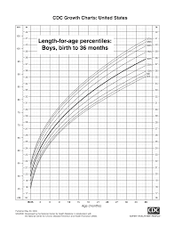 Google Baby Percentile Chart Fetal Weight Length Percentile Chart Templates At