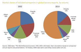 All About Bananas Producers Where Theyre Grown Why