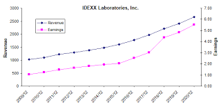 Idexx Progesterone Chart Idexx Laboratories Continues To Grow But Its Too Expensive