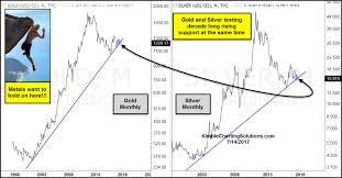 Long Term Silver Chart Chris Kimble A Valuable Long Term Look At The Metals With