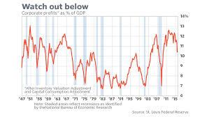 Corporate Profit Margins Chart Negative Implications Of Falling Corporate Profit Margins