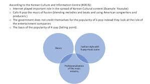 Kpop Popularity Chart Glocalization Korean Wave