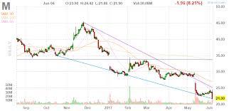 M Macys Inc Stock Price Gets Slammed Stocks To Trade 6 7 17