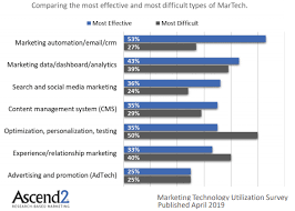 Marketing Automation Comparison Chart Ultimate Marketing Automation Statistics Overview 2019
