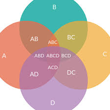 4 Set Venn Diagram Venn Diagram Maker To Create Venn Diagrams Online Creately