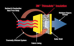 Thinsulate Rating Chart 3m Thinsulate Reflective Apparel Factory