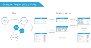 What Is The Graph Database What Is Data Model Bitnine