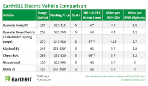 Electric Vehicle Comparison Chart The Best Electric Vehicles On The Market Earth911 Com