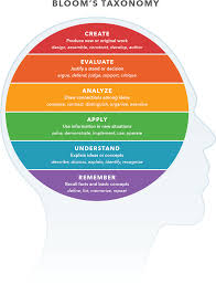 Download Blooms Taxonomy Chart Blooms Taxonomy Full